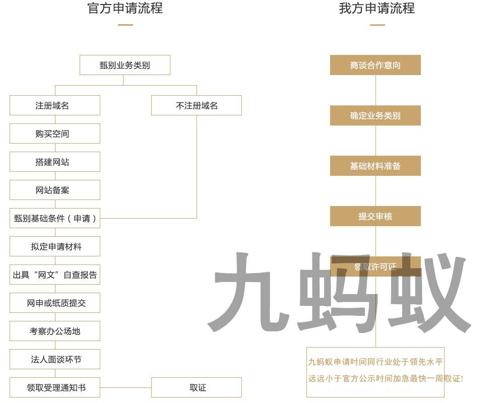 网络文化经营许可证申请流程
