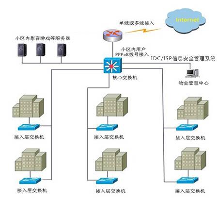 ISP业务架构图