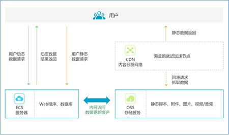 CDN业务流程