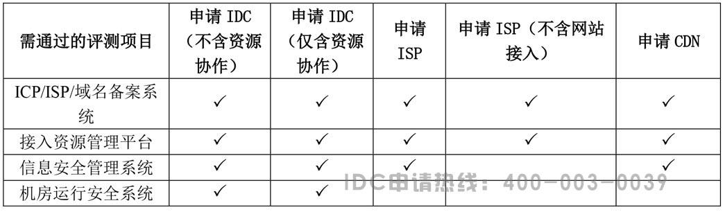 IDC/ISP/CDN许可证系统评测区别